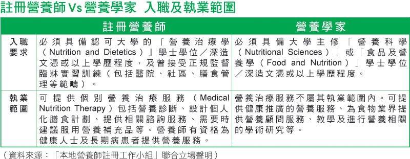 (表一)註冊營養師 Vs 營養學家 入職及執業範圍