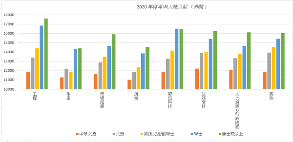 2020 年度平均入職月薪