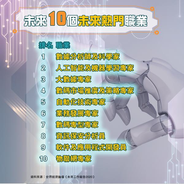 未來10個熱門職業