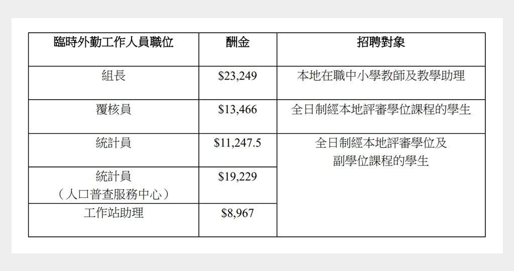 政府統計處招聘約1.38萬名臨時外勤工作人員。(政府新聞處)