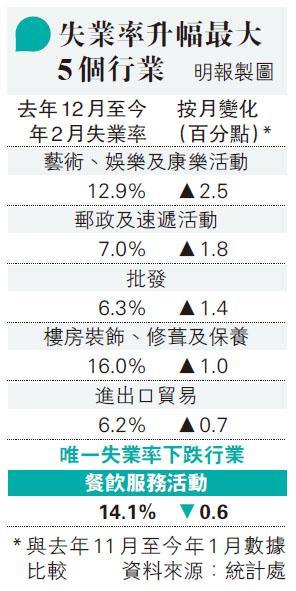 失業率升幅最大5個行業