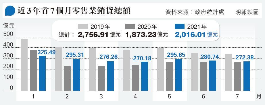 本港零售業持續低迷,今年7月份零售業銷貨臨時數值為272.38億元(見圖),按月跌3%,兼連跌兩個月。